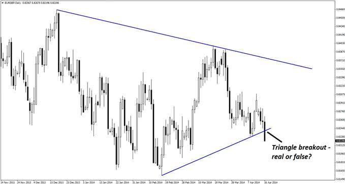 A potential false breakout from a triangle consolidation pattern is evident on the daily chart of EUR/GBP.