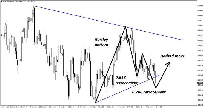 A Gartley pattern appears to be completing on the daily chart of EUR/GBP.