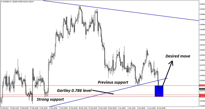Strong support levels on the 4-hour chart of EUR/GBP create a very narrow zone that can be used to control risk for new long positions.