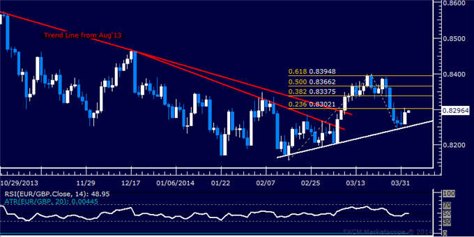 dailyclassics_eur-chf_body_Picture_11.png, Forex: EUR/GBP Technical Analysis  Euro Attempting a Recovery