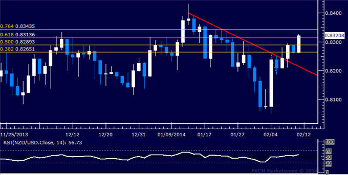 dailyclassics_nzd-usd_body_Picture_11.png, Forex: NZD/USD Technical Analysis  Kiwi Accelerates Above 0.83