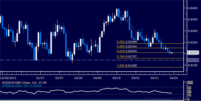 EUR/GBP Technical Analysis  Support Below 0.82 Exposed