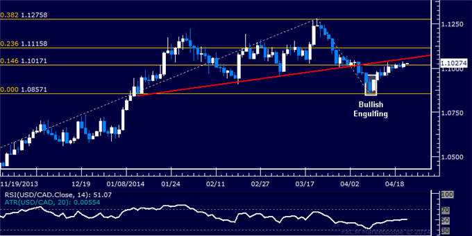 USD/CAD Technical Analysis  Still Holding Long Position