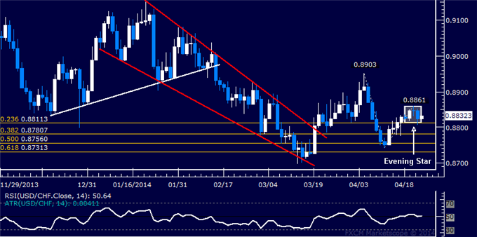 USD/CHF Technical Analysis  Franc Recovery Hinted Ahead