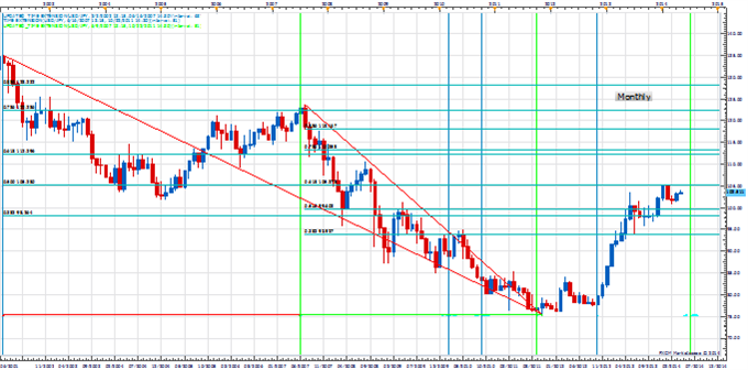 weekly_PT_apr_4_body_Picture_2.png, Weekly Price amp; Time: Next Week is Key For Gold From A Timing Perspective