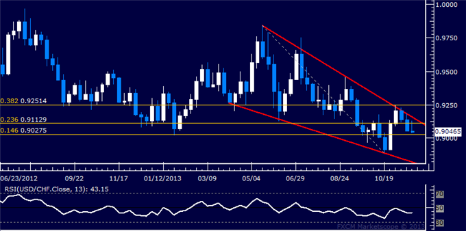 dailyclassics_usd-chf_body_Picture_11.png, Forex: USD/CHF Technical Analysis  Long-Term Reversal Brewing?