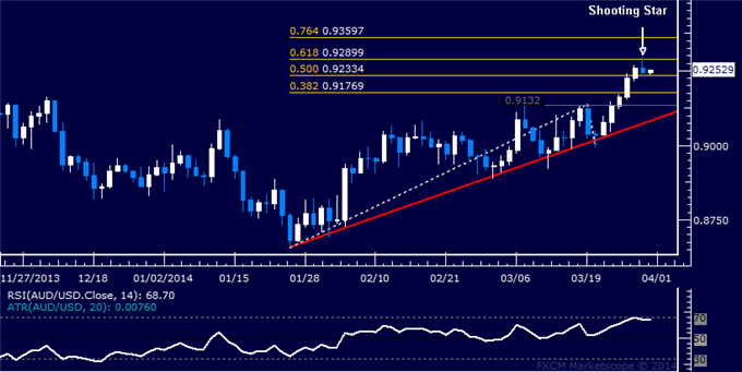 dailyclassics_aud-usd_body_Picture_12.png, Forex: AUD/USD Technical Analysis  Five-Day Win Streak Broken