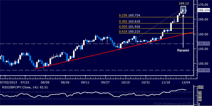 dailyclassics_gbp-jpy_body_Picture_11.png, Forex: GBP/JPY Technical Analysis  Topping Below 170.00 Mark?