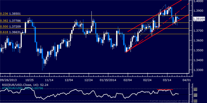 dailyclassics_eur-usd_body_Picture_12.png, Forex: EUR/USD Technical Analysis  Critical Channel Floor Tested