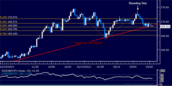 dailyclassics_gbp-jpy_body_Picture_11.png, Forex: GBP/JPY Technical Analysis  Treading Water Above 168.00