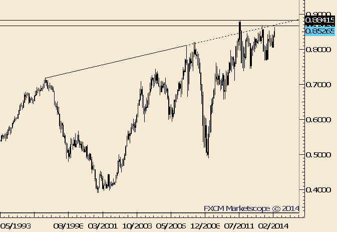 eliottWaves_nzd-usd_body_Picture_7.png, NZD/USD Trades into Trendline Support and Former Highs