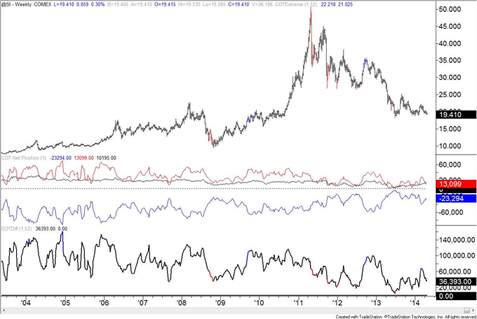 British Pound COT Positioning Now Same as Week of 2007 Top
