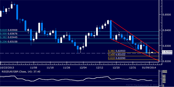 dailyclassics_eur-chf_body_Picture_11.png, Forex: EUR/GBP Technical Analysis  A Double Bottom Brewing?