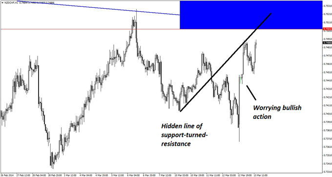 Bullish recent price action on the hourly chart of NZD/CHF could act as a barrier to this potential short set-up.