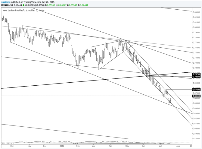 NZD/USD Turns Up from Downtrend LineAgain!