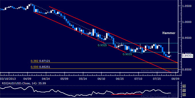 dailyclassics_aud-usd_body_Picture_9.png, AUD/USD Technical Analysis: Aussie Dollar Rebound Ahead?