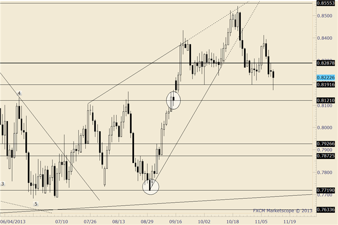 eliottWaves_nzd-usd_body_nzdusd.png, NZD/USD .8190 Break Needed to Confirm an Important Top