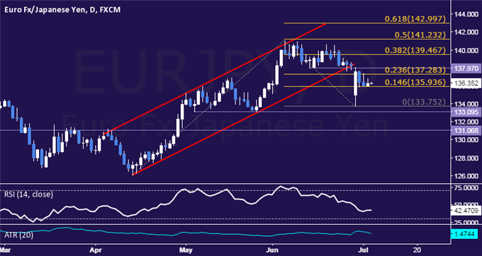 EUR/JPY Technical Analysis: Digesting Losses Near 136.00
