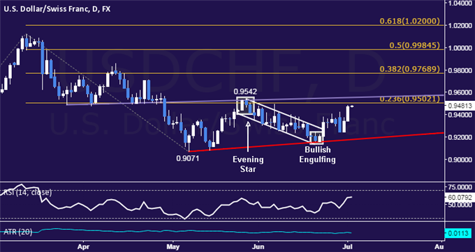 USD/CHF Technical Analysis: May High in the Crosshairs