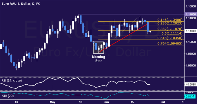 EUR/USD Technical Analysis: Euro Drops Most in 3 Months
