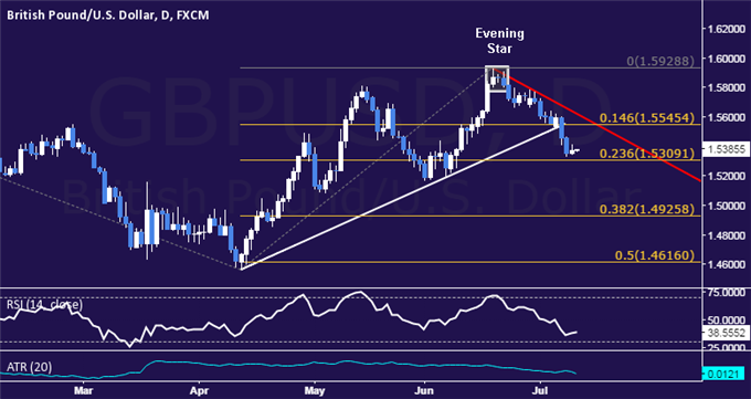 GBP/USD Technical Analysis: Support Found Above 1.53