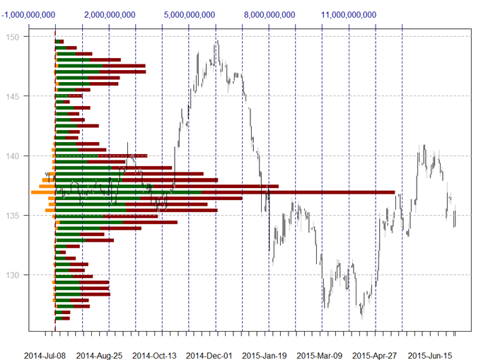 US Dollar and Japanese Yen on Target to Hit these Price Levels