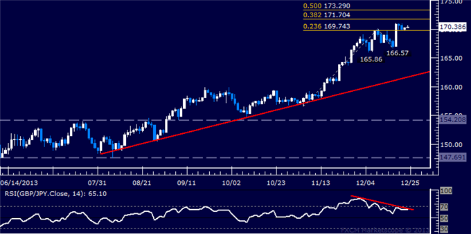 dailyclassics_gbp-jpy_body_Picture_2.png, Forex: GBP/JPY Technical Analysis  Treading Water Above 169.00