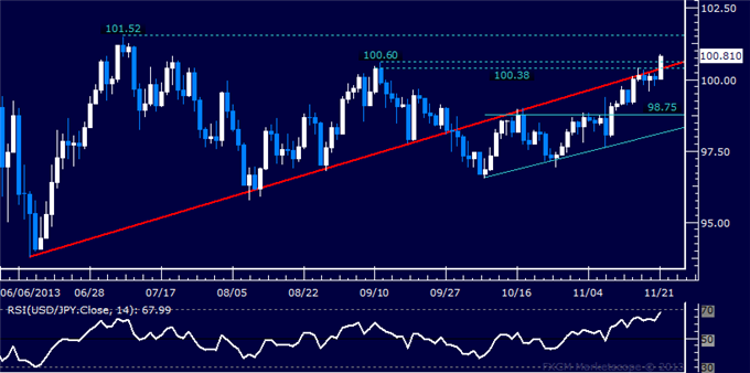 dailyclassics_usd-jpy_body_Picture_3.png, Forex: USD/JPY Technical Analysis  Bulls Set Sights on 101.00