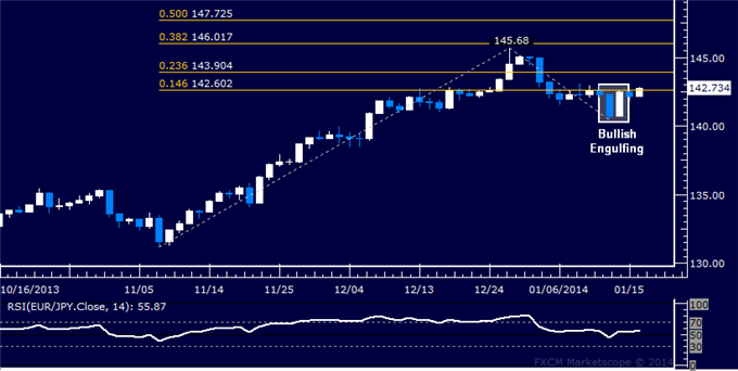 dailyclassics_eur-jpy_body_Picture_12.png, Forex: EUR/JPY Technical Analysis  Probing Above Fib Barrier