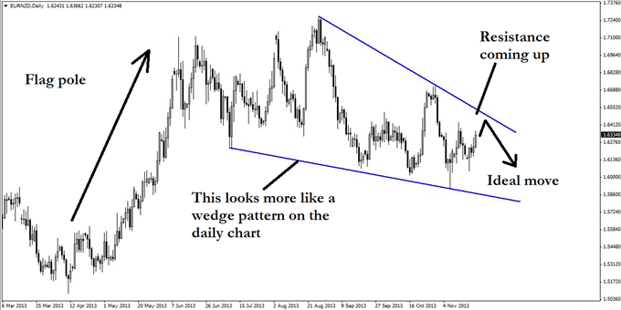 A_EURNZD_Pattern_Rarely_Ever_Seen_in_Forex_body_GuestCommentary_KayeLee_November21A_2.png, A EUR/NZD Pattern Rarely Ever Seen in Forex