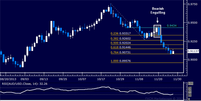 dailyclassics_aud-usd_body_Picture_12.png, Forex: AUD/USD Technical Analysis  Down to Two-Month Low