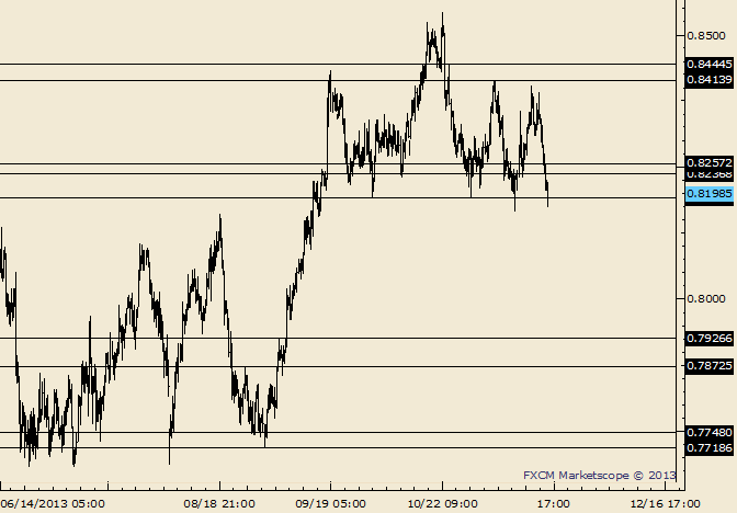 eliottWaves_nzd-usd_body_Picture_7.png, NZD/USD 4th Attempt to Separate from .8200