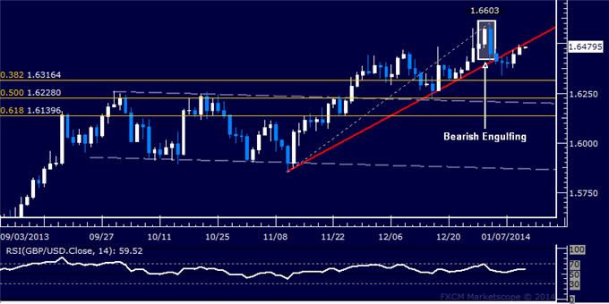 dailyclassics_gbp-usd_body_Picture_12.png, Forex: GBP/USD Technical Analysis  Trend Line Resistance Held
