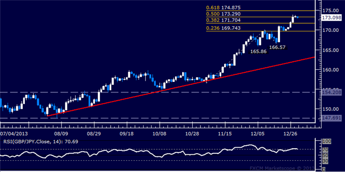dailyclassics_gbp-jpy_body_Picture_12.png, Forex: GBP/JPY Technical Analysis  Rally Stalls Above 173.00 Figure