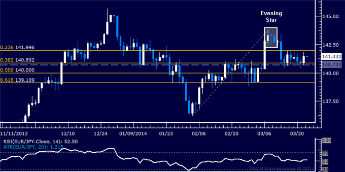 dailyclassics_eur-jpy_body_Picture_12.png, Forex: EUR/JPY Technical Analysis  Familiar Range Still Holding