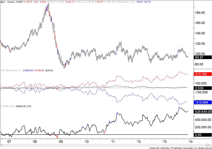 Copper_COT_Positioning_Reaches_a_Record_body_crude.png, Copper COT Positioning Reaches a Record