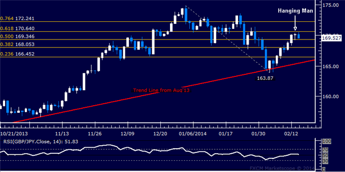 dailyclassics_gbp-jpy_body_Picture_12.png, Forex: GBP/JPY Technical Analysis  A Top in Place Above 170.00?