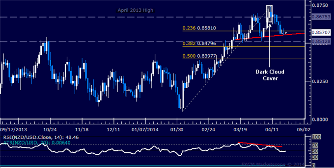 NZD/USD Technical Analysis  Trend Line Support Holding