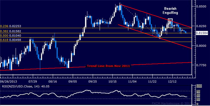 dailyclassics_nzd-usd_body_Picture_12.png, Forex: NZD/USD Technical Analysis  Testing Support Below 0.82