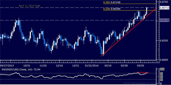 dailyclassics_nzd-usd_body_Picture_11.png, Forex: NZD/USD Technical Analysis  11-Month High Under Fire