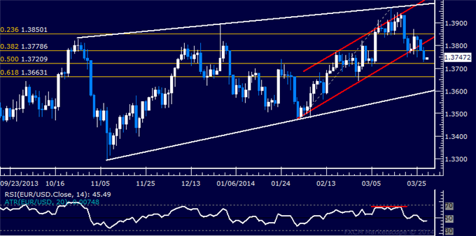 dailyclassics_eur-usd_body_Picture_11.png, Forex: EUR/USD Technical Analysis  Euro Sinks to 3-Week Low