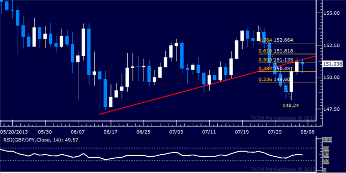 dailyclassics_gbp-jpy_body_Picture_12.png, GBP/JPY Technical Analysis: Rally Cut Off at Trend Line?