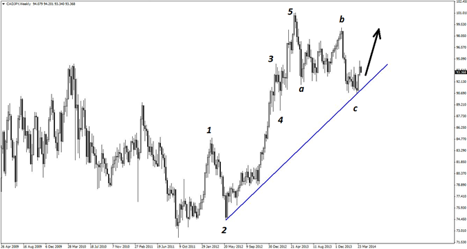 A classic 8-wave Elliott pattern is evident on the weekly chart of CAD/JPY.