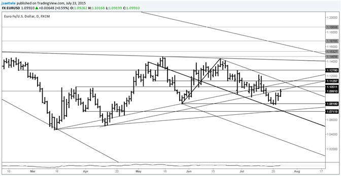 EUR/USD at Former Support Line; May Provide Resistance