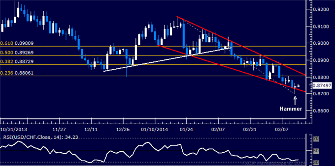 dailyclassics_usd-chf_body_Picture_11.png, Forex: USD/CHF Technical Analysis  Wedge Points to Recovery