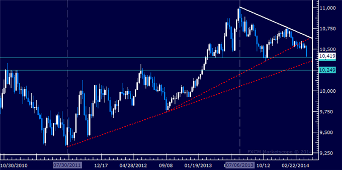 dailyclassics_us_dollar_index_body_Picture_12.png, US Dollar Technical Analysis  Multi-Year Support in Focus