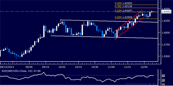 dailyclassics_gbp-usd_body_Picture_12.png, Forex: GBP/USD Technical Analysis  Trying to Expose 1.65 Figure