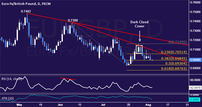 EUR/GBP Technical Analysis: Support Sub-0.70 Under Fire
