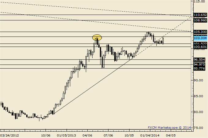 USDJPY_Runs_into_a_Wall_Look_for_a_Dip_body_Picture_3.png, USDJPY Runs into a Wall; Look for a Dip