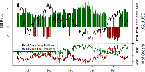 ssi_GOLD_body_Picture_18.png, Gold Prices Show Signs of Life, May Recover Further